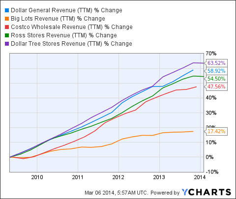 DG Revenue (<a href='http://seekingalpha.com/symbol/TTM' title='Tata Motors Limited'>TTM</a>) Chart