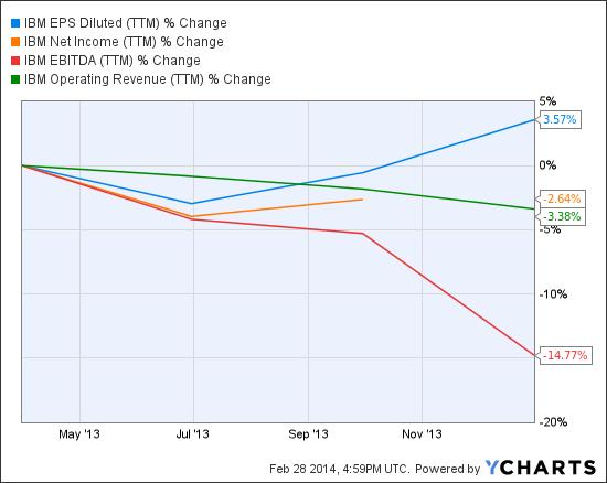 IBM EPS Diluted (<a href='http://seekingalpha.com/symbol/TTM' title='Tata Motors Limited'>TTM</a>) Chart