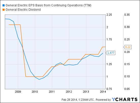 GE EPS Basic from Continuing Operations (<a href='http://seekingalpha.com/symbol/TTM' title='Tata Motors Limited'>TTM</a>) Chart