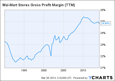 WMT Gross Profit Margin (<a href='http://seekingalpha.com/symbol/TTM' title='Tata Motors Limited'>TTM</a>) Chart