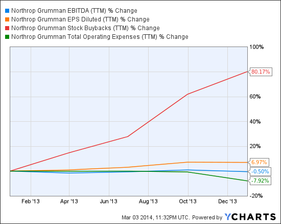 NOC EBITDA (NYSE:<a href='http://seekingalpha.com/symbol/TTM' title='Tata Motors Limited'>TTM</a>) Chart