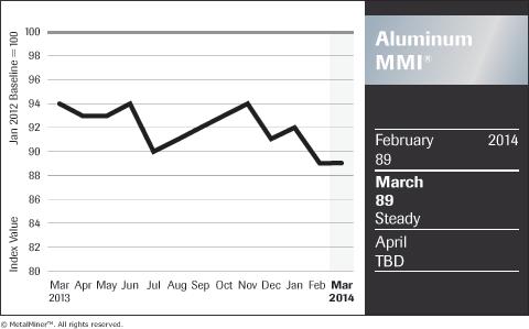 aluminum price index chart