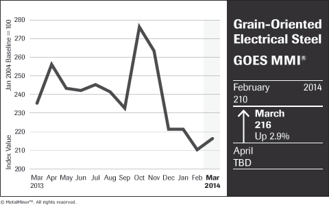 grain oriented electrical steel price index chart