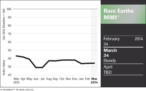 Rare-Earths_Chart_March-2014_FNL