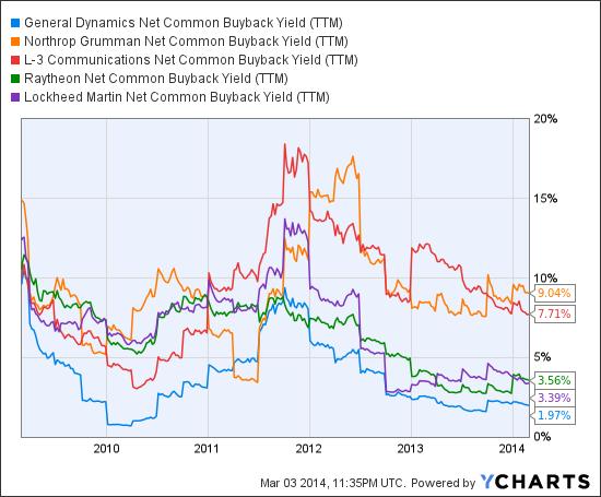 GD Net Common Buyback Yield (<a href='http://seekingalpha.com/symbol/TTM' title='Tata Motors Limited'>TTM</a>) Chart
