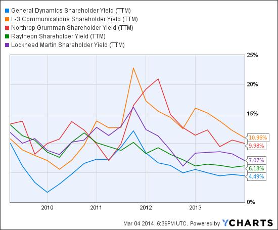 GD Shareholder Yield (<a href='http://seekingalpha.com/symbol/TTM' title='Tata Motors Limited'>TTM</a>) Chart
