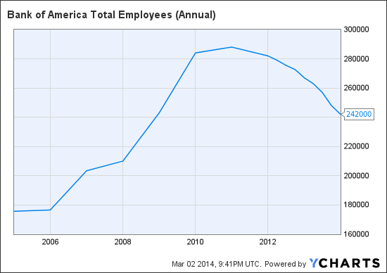 BAC Total Employees (Annual) Chart