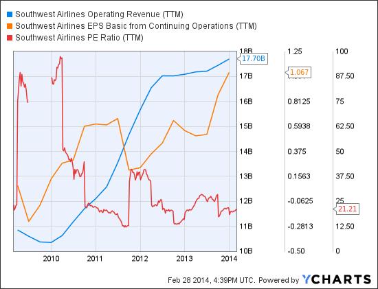 LUV Operating Revenue (<a href='http://seekingalpha.com/symbol/TTM' title='Tata Motors Limited'>TTM</a>) Chart