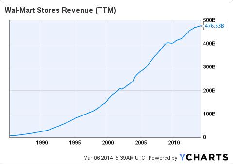 WMT Revenue (NYSE:<a href='http://seekingalpha.com/symbol/TTM' title='Tata Motors Limited'>TTM</a>) Chart