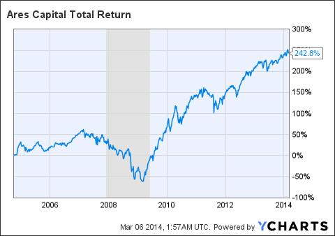 ARCC Total Return Price Chart