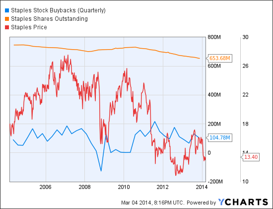 SPLS Stock Buybacks (Quarterly) Chart