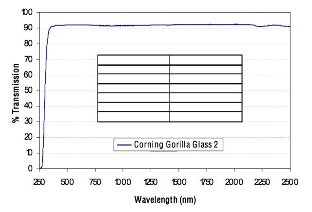 gorilla glass 2 transmission spectrum