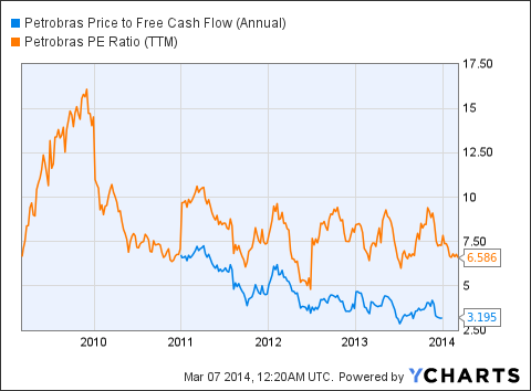 PBR Price to Free Cash Flow (Annual) Chart