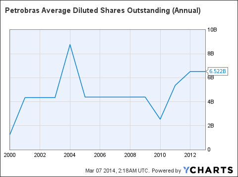 PBR Average Diluted Shares Outstanding (Annual) Chart