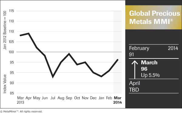 Global-Precious-Metals_Price Index Chart