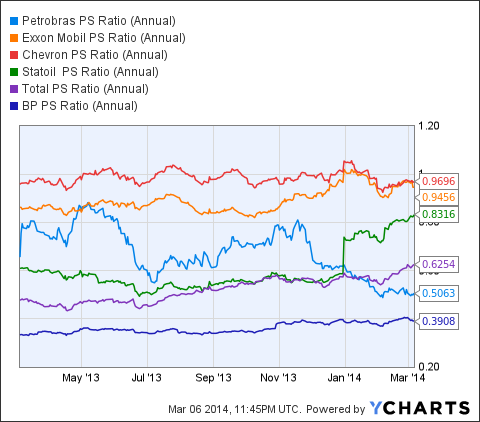 PBR PS Ratio (Annual) Chart