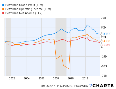 PBR Gross Profit (<a href=