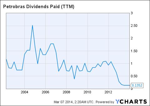 PBR Dividends Paid (<a href=
