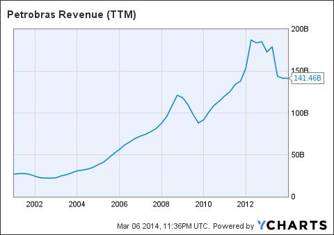 PBR Revenue (<a href=