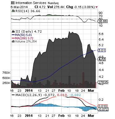 https://staticseekingalpha.a.ssl.fastly.net/uploads/2014/3/7/saupload_iii_chart.png
