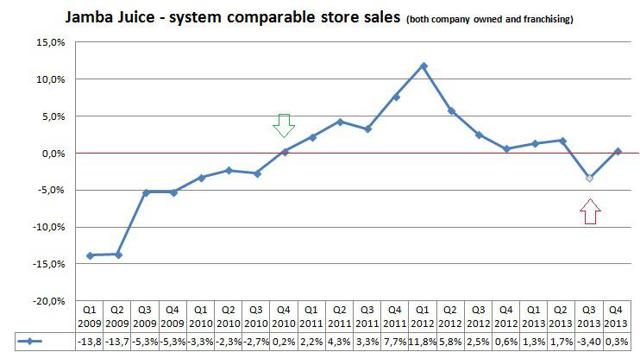 system comparable store sales