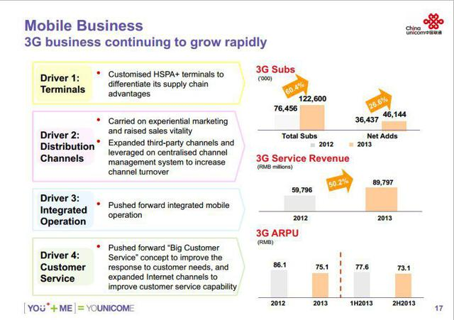 China Unicom Full Year Results Corporate Presentation on 3G ARPU