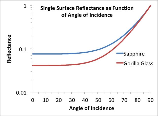 reflectance of sapphire vs gorilla glass