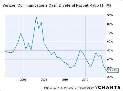 VZ Cash Dividend Payout Ratio (<a href='http://seekingalpha.com/symbol/TTM' title='Tata Motors Limited'>TTM</a>) Chart