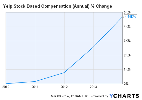 YELP Stock Based Compensation (Annual) Chart