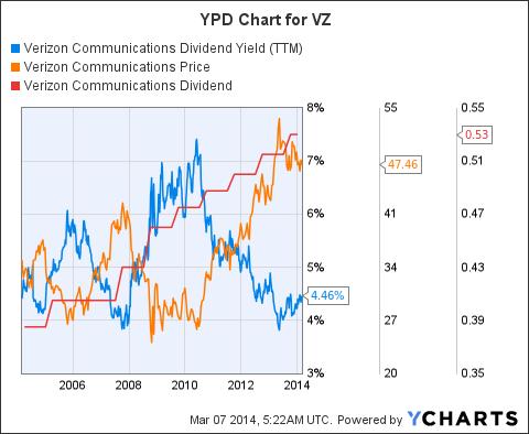 VZ Dividend Yield (NYSE:<a href='http://seekingalpha.com/symbol/TTM' title='Tata Motors Limited'>TTM</a>) Chart