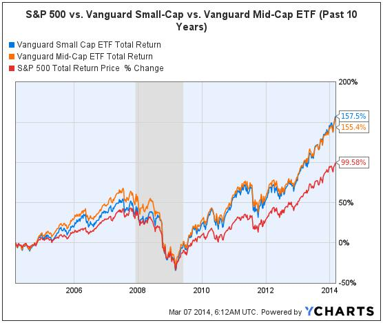 S&P 500 vs. Vanguard Small-Cap & Mid-Cap (March 6 2004 to March 6 2014) 2