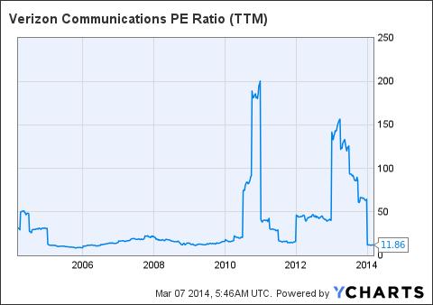 VZ PE Ratio (<a href='http://seekingalpha.com/symbol/TTM' title='Tata Motors Limited'>TTM</a>) Chart