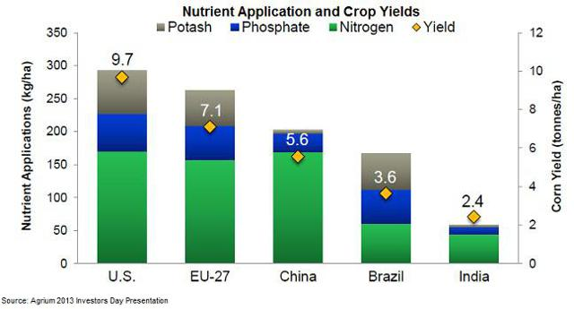 Crop yields and nutrient application