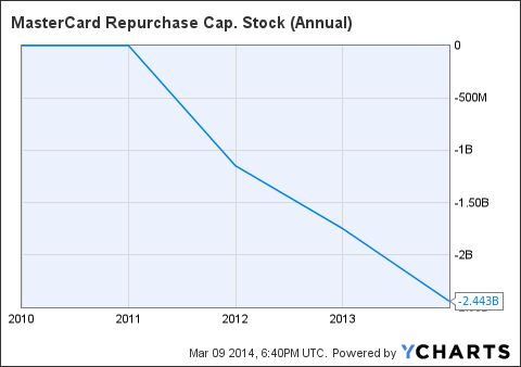 MA Repurchase Cap. Stock (Annual) Chart