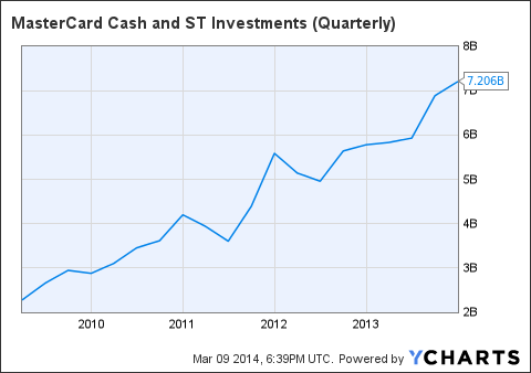 MA Cash and ST Investments (Quarterly) Chart