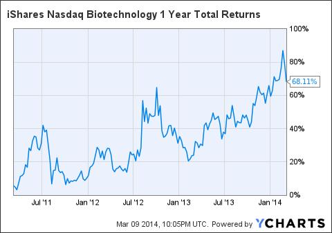 IBB 1 Year Total Returns Chart