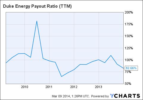DUK Payout Ratio (NYSE:<a href='http://seekingalpha.com/symbol/TTM' title='Tata Motors Limited'>TTM</a>) Chart