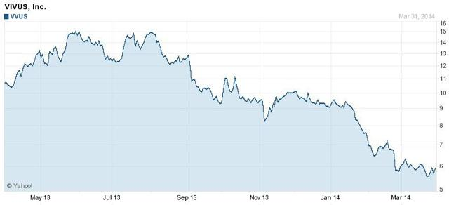 Vivus 52 Week Chart
