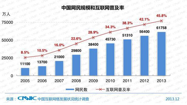 Chinese Internet Usage In Units of 10,000 (China Internet Network Info. Center)