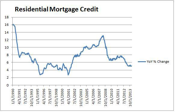 Canadian Residential Mortgage Credit YoY % Change