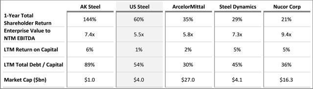 US Steel Peer Comparison