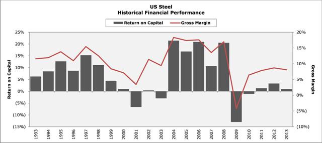 US Steel Historical Returns