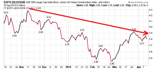 Ratio Of The S&P 500 To The Dow Jones Home Construction Index
