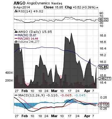 https://staticseekingalpha.a.ssl.fastly.net/uploads/2014/4/10/saupload_ango_chart.png