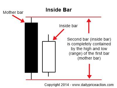 characteristics of an inside bar