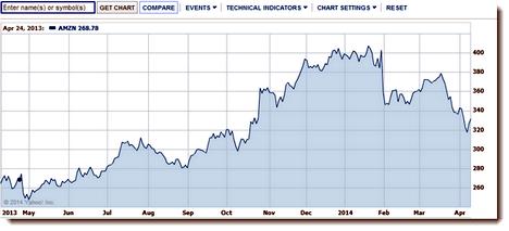 Stock Chart Microsoft