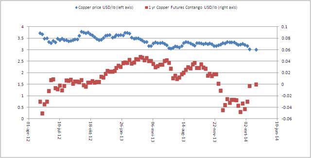Copper Contango and Price