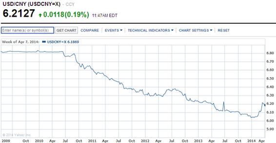 USD/CNY exchange rate