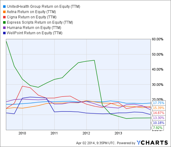 UNH Return on Equity (<a href='http://seekingalpha.com/symbol/TTM' title='Tata Motors Limited'>TTM</a>) Chart