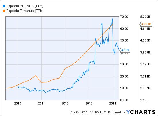 EXPE PE Ratio (NYSE:<a href='http://seekingalpha.com/symbol/TTM' title='Tata Motors Limited'>TTM</a>) Chart